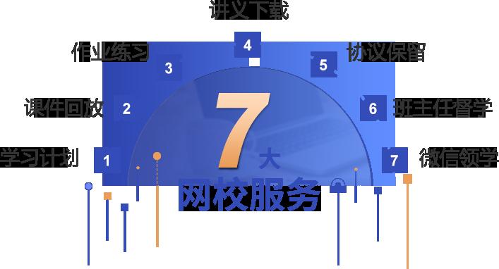 7大网校服务